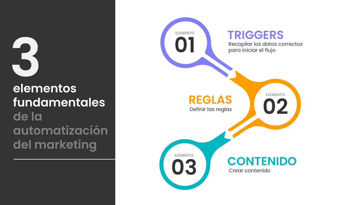 Elementos fundamentales de la automatización del marketing