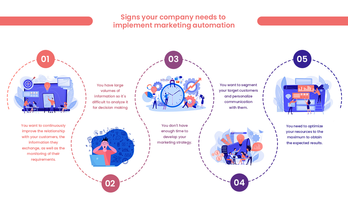 Marketing Automation-Signs Your Company NeedIt-en