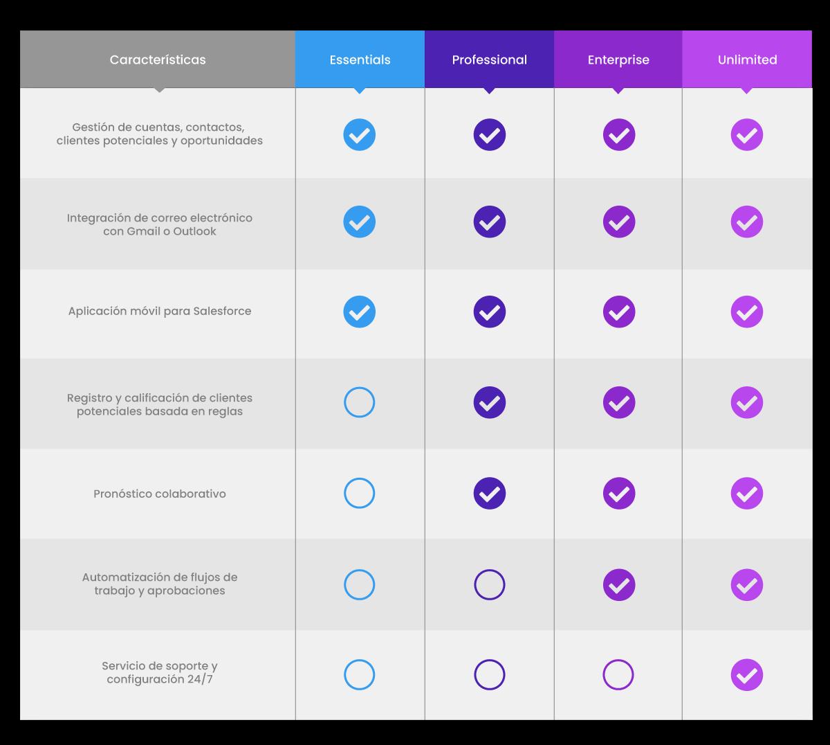 Características de las Ediciones de Salesforce
