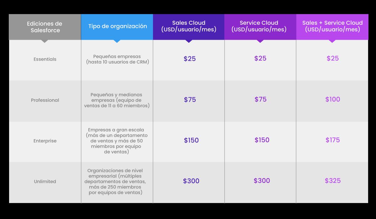 Precio de Sales Cloud y Service Cloud según la edición de Salesforce