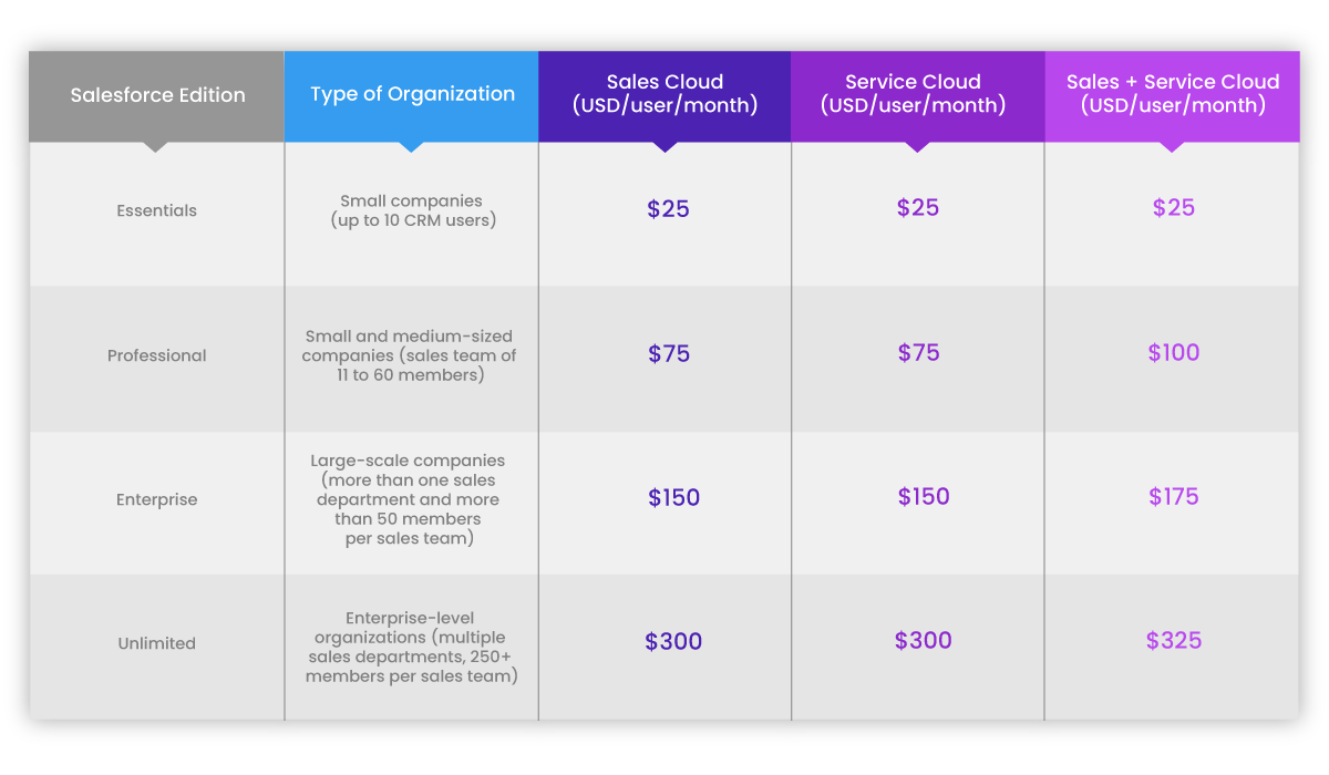 Sales Cloud and Service Cloud pricing based on Salesforce edition