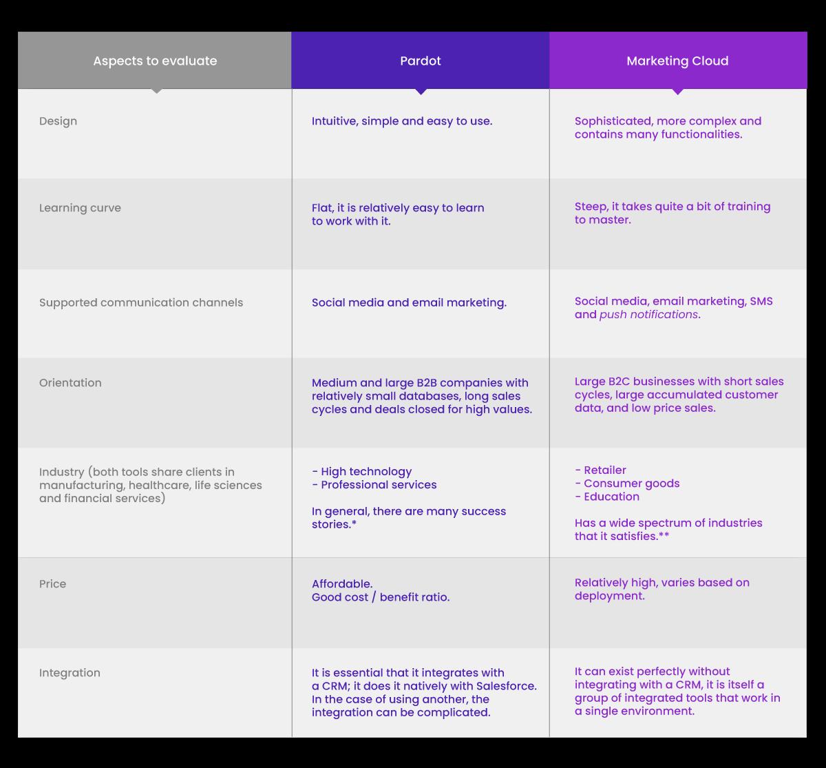Pardot vs Marketing Cloud