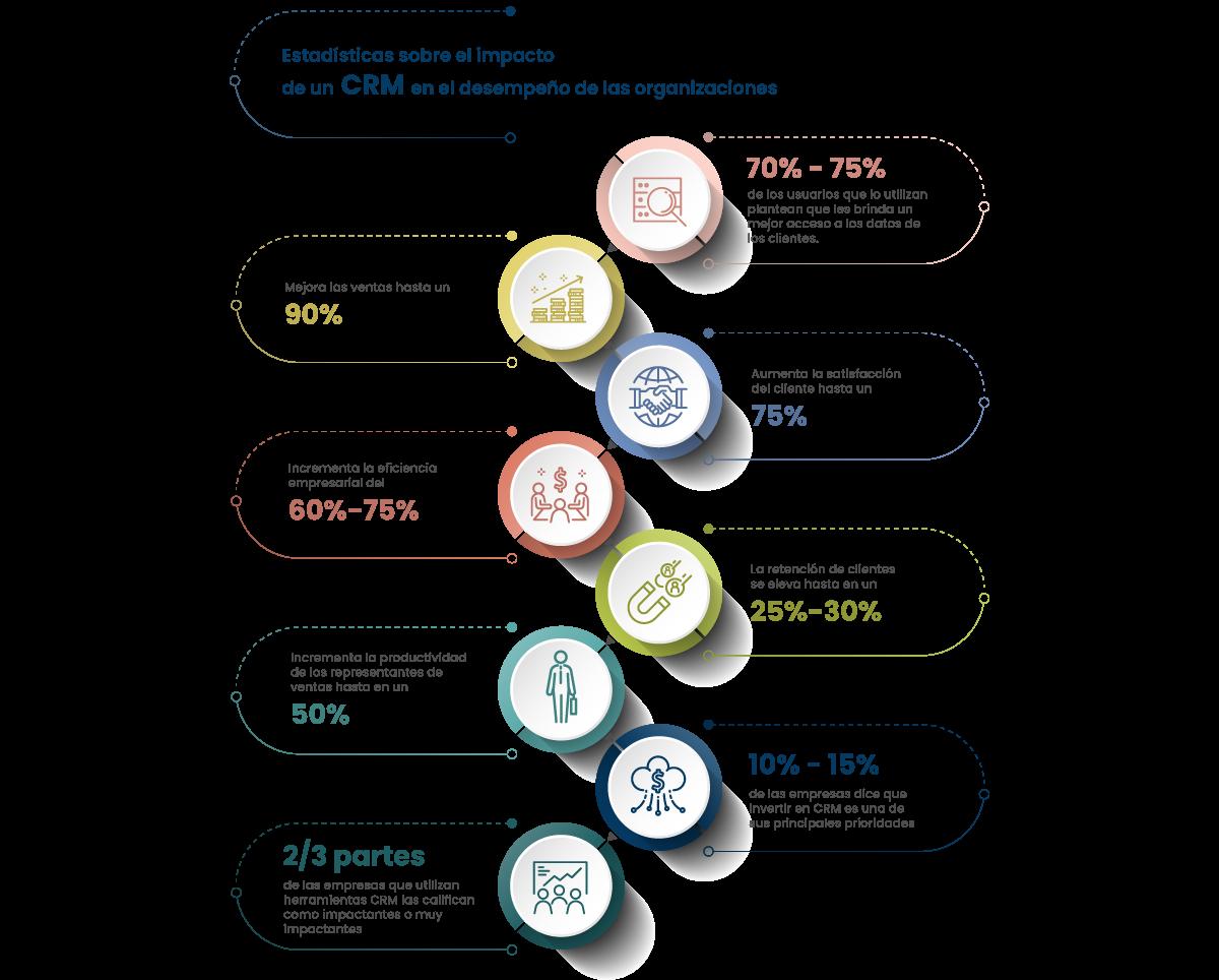 Estadísticas sobre el impacto de un CRM