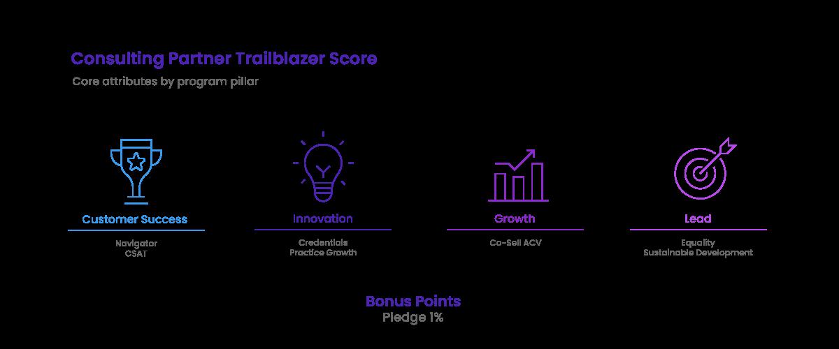 Consulting Partner Trailblazer Score