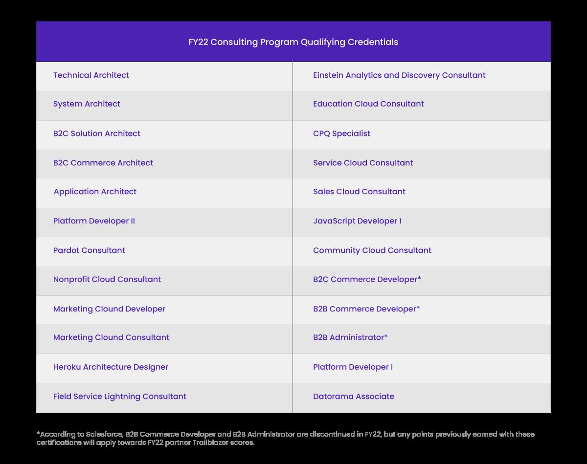 FY22 Consulting Program Qualifying Credentials