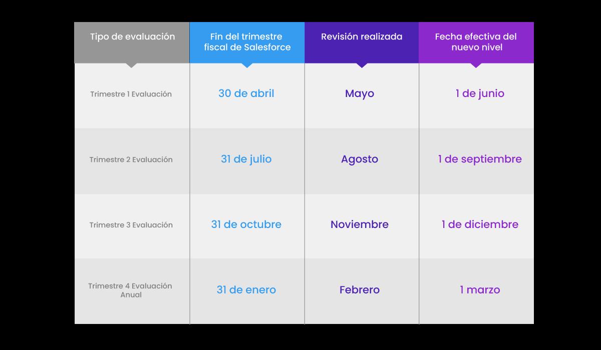 Evaluaciones del Programa de Socios Consultores de Salesforce con sus fechas