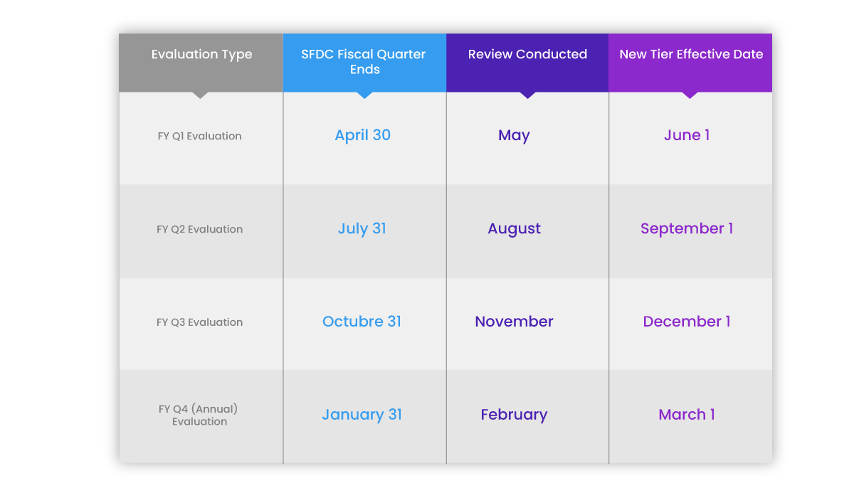 Salesforce Evaluation Dates