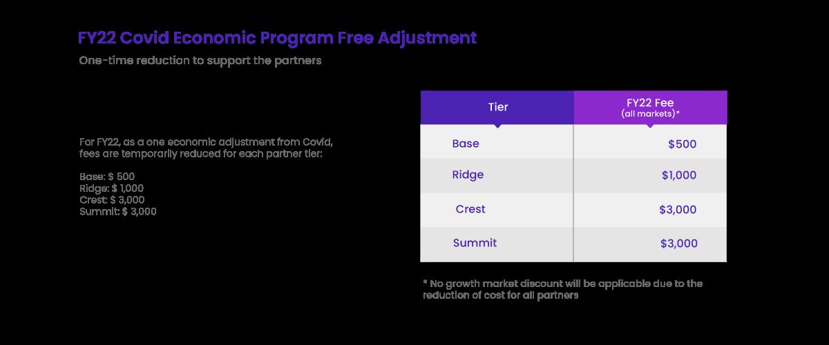 FY2 Covid Economic Program Free Adjustment