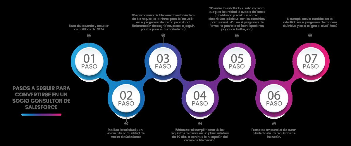 Pasos para convertirte en Socio Consultor de Salesforce
