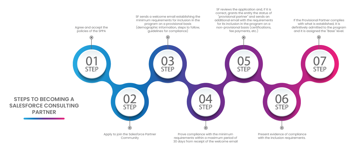 Steps to becoming a Salesforce Consulting Partner