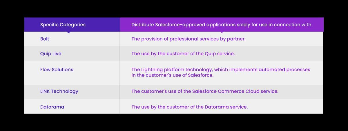 AppExchange Partner Program - Specific Categories