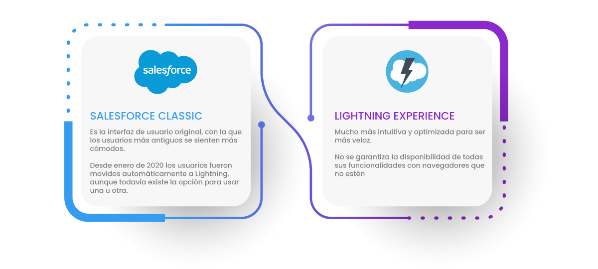 Interfaces de usuario de Salesforce