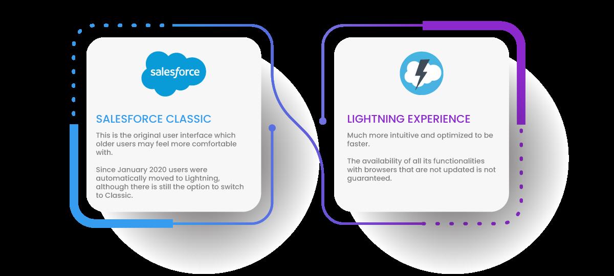 Salesforce User Interfaces