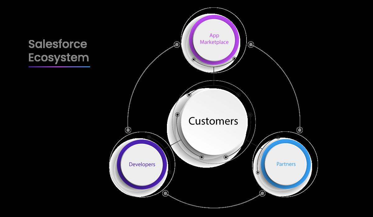Salesforce-Ecosystem-Diagram