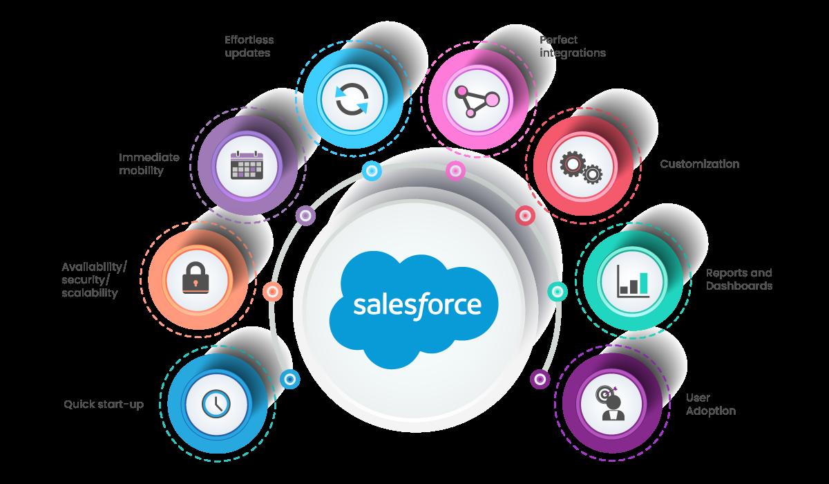 Salesforce-Values