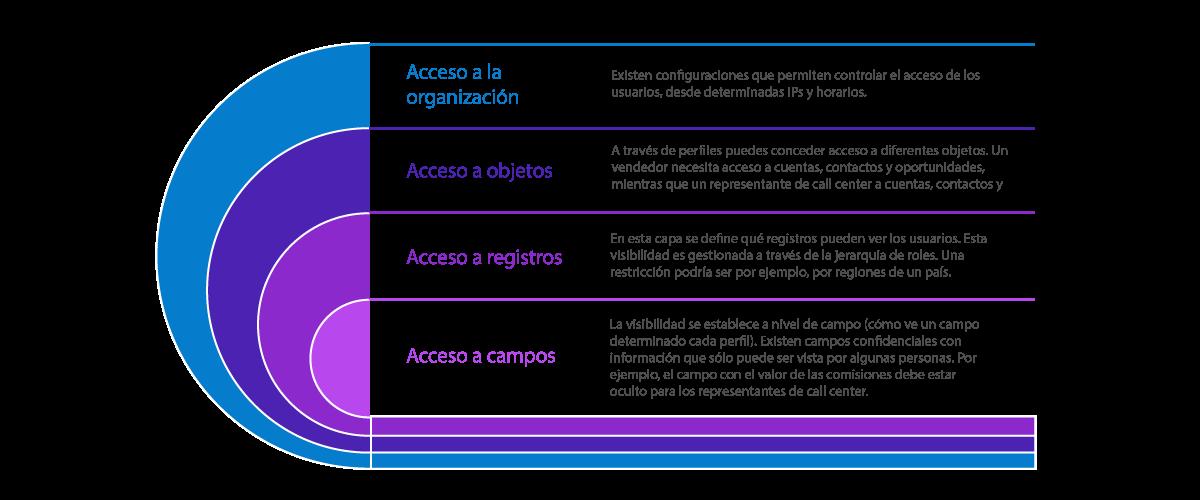 Acceso y visibilidad de datos en Salesforce