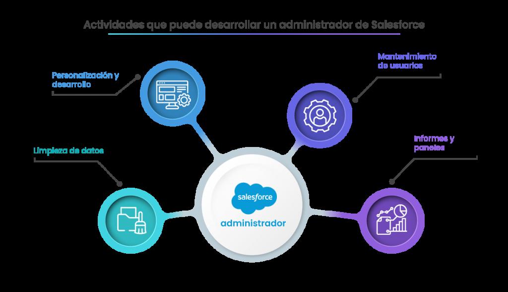 Qué hace un administrador de Salesforce