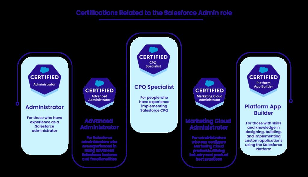 salesforce admin certifications