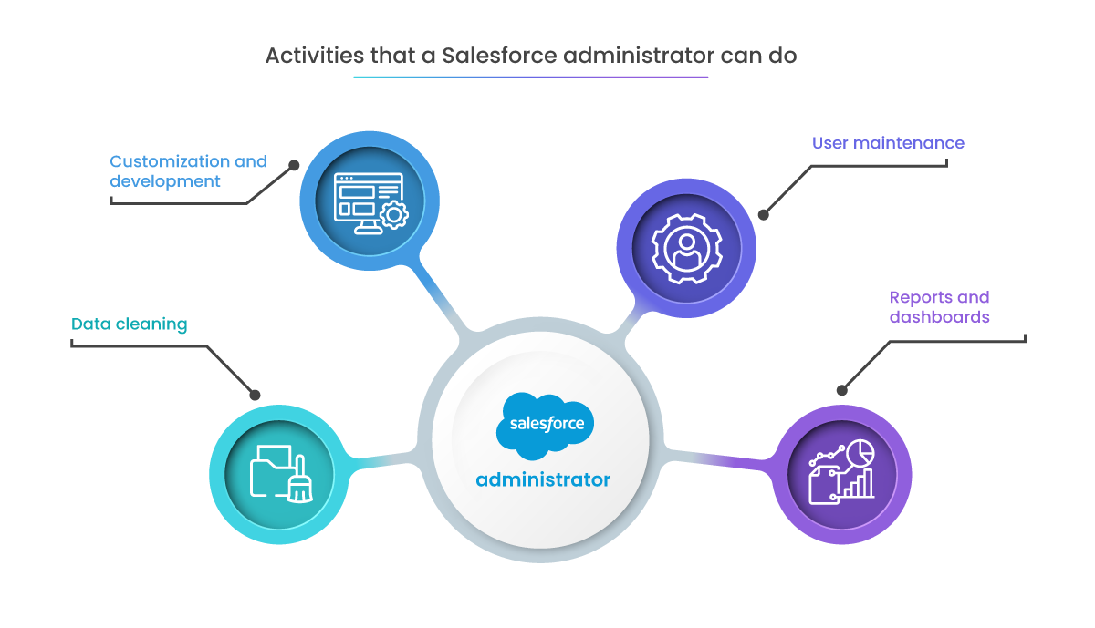 what does a salesforce admin do