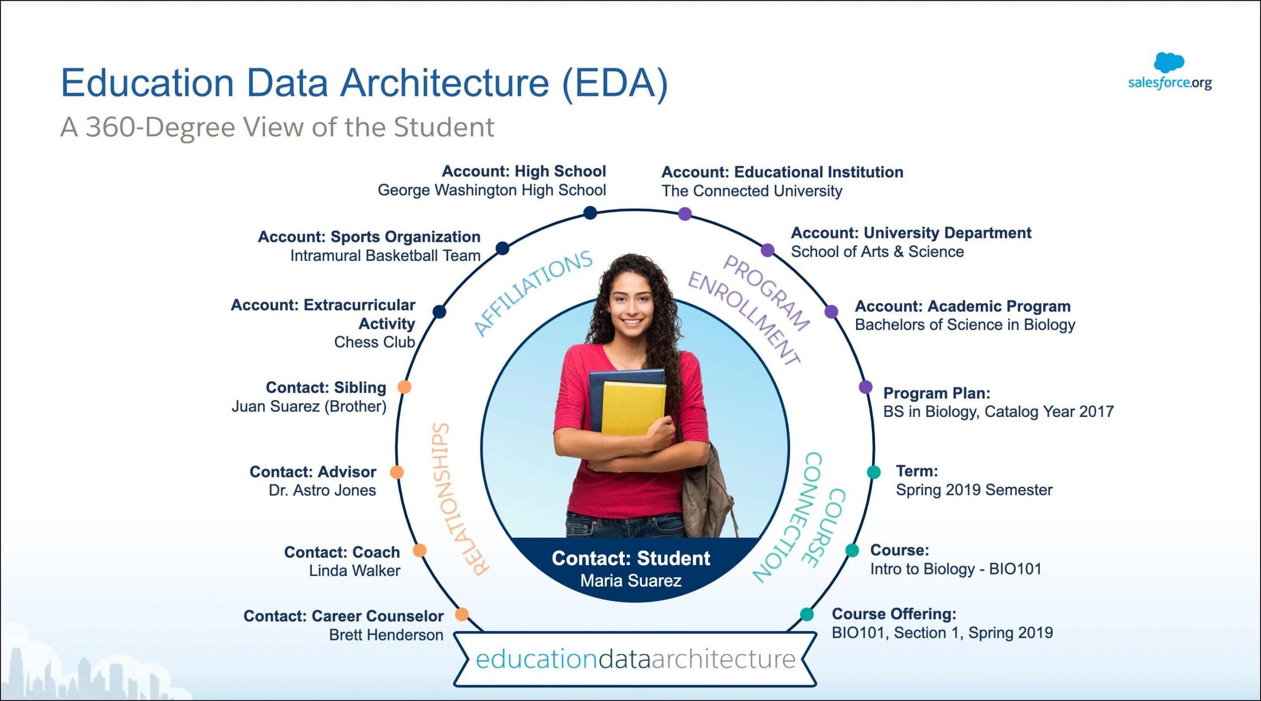 Education Data Architecture